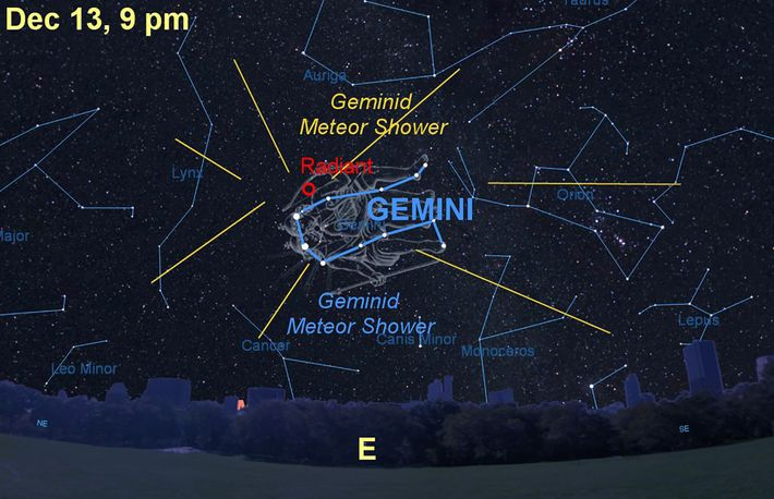 The annual Geminid meteors appear to radiate from the constellation Gemini, the twins.